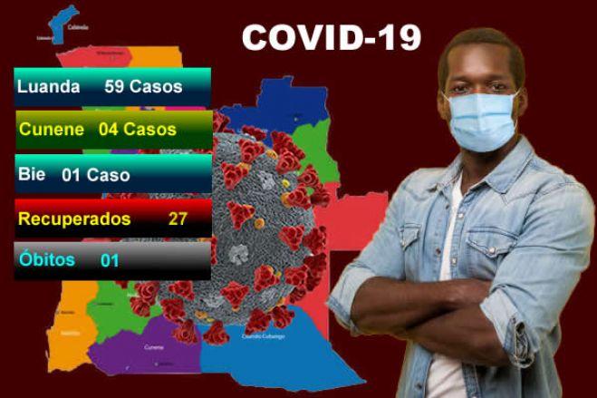 Covid-19: Angola regista mais 64 casos positivos, 27 recuperados e um óbito