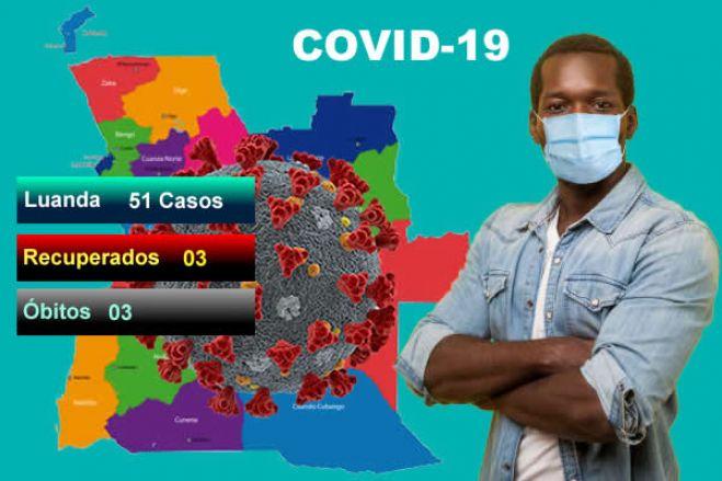 Covid-19: Angola regista mais 51 casos positivos, três óbitos e três recuperados