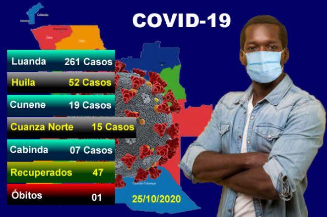 Covid-19: Angola bate recorde com 355 infetados e 47 recuperados