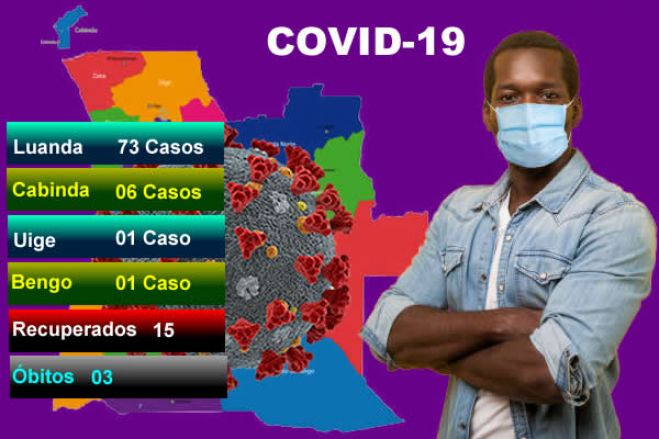 Covid-19: Angola bate novo recorde com 81 casos positivos e três óbitos