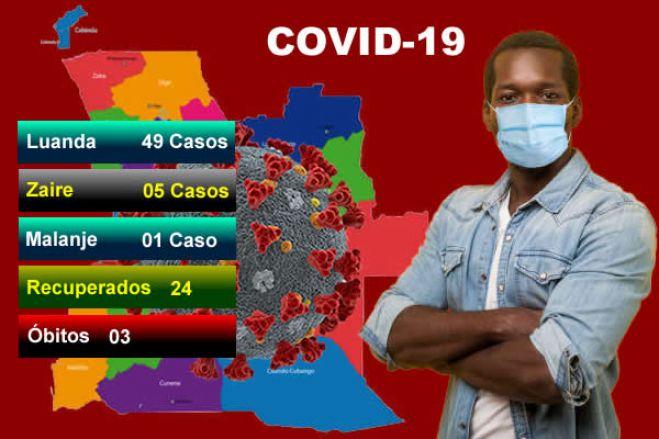 Covid-19: Angola regista mais 55 casos positivos e agora são 1.538 casos