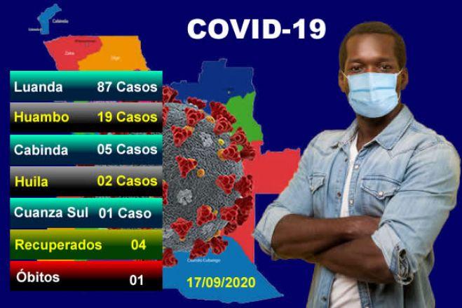 Covid-19: Angola com mais 114 infectados, 4 recuperados e um óbito